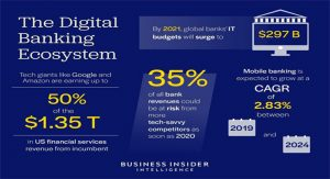 Financial Services Industry Trends